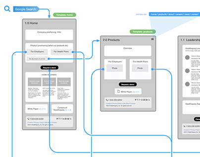 User Experience Document Examples & Prototypes