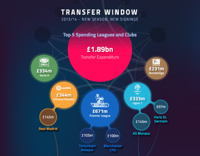 Transfer Window infographic