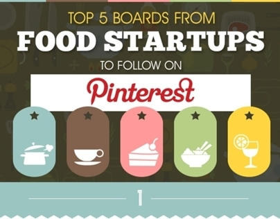 Top 5 food Startups on Pinterest : By Team StartupsFM