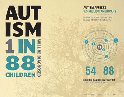 Autism Awareness Infographic + Poster