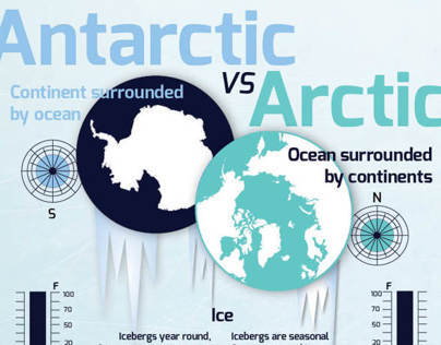 Antarctic vs Arctic Infographic