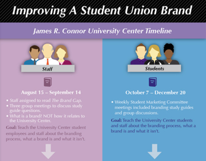 UC Branding Map