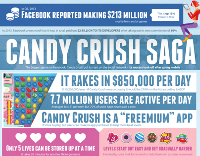 Facebook Games: You Know You're Addicted [infographic]