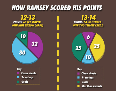 Infographic for fantasy football website