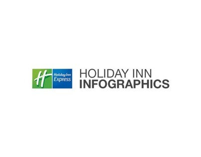 Holiday Inn Express Infographics