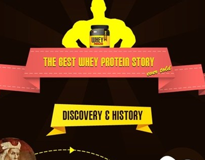 Whey Proteins - A Complete Visual Guide
