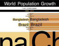 World Population Growth Poster