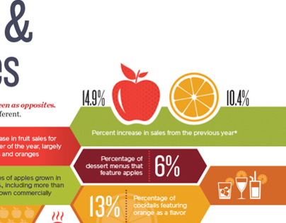 Infographic - Food Fanatics