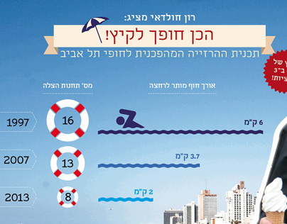 Tel Aviv Beaches Infographic