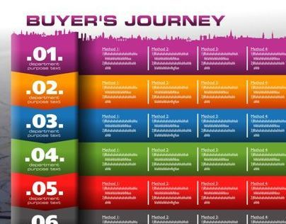 Real Estate Buyers Chart Journey