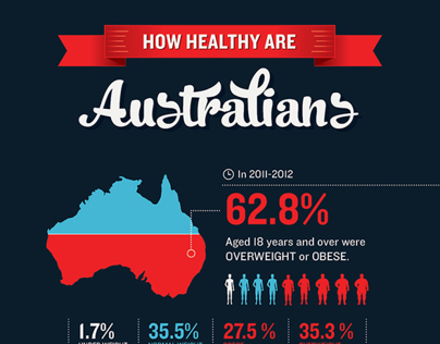 Infographic: How healthy are Australians?