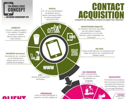 Infographic on Event organizing Agency