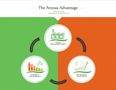 Areous Energy Efficiency