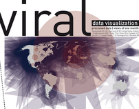 Viral video visualization