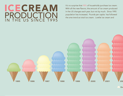 Ice Cream Production Infographic