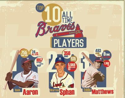 Top Ten ALL TIME Atlanta Braves Players