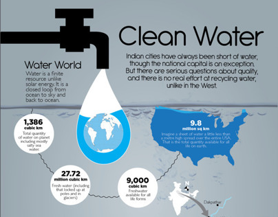 Water Infographics for Fountain ink