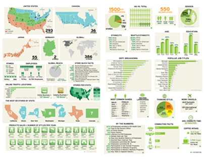 Infographics, Data Visualization, Business Insight