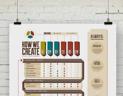 How We Create Infographic