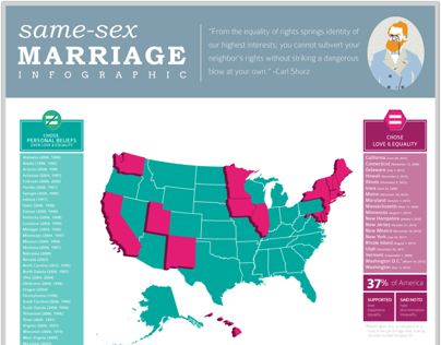 Same-Sex Marriage Infographic