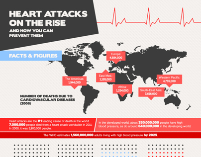 Infographic on Heart Attacks