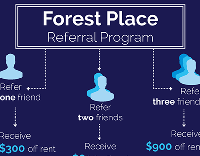 Referral Program Infographic