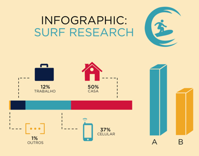Infographic: Surf Research