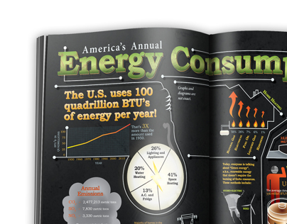 U.S. Energy Consumption Info-graphic