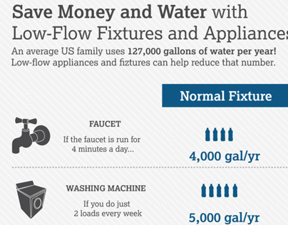 Amount of water wasted at your home - Infography