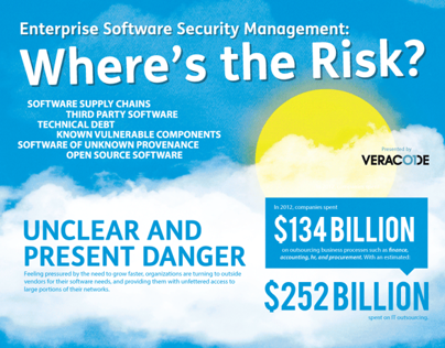 Enterprise Software Security Management