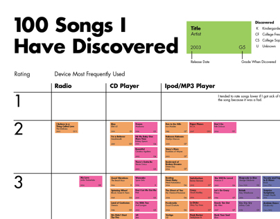 100 Songs I've Listened To