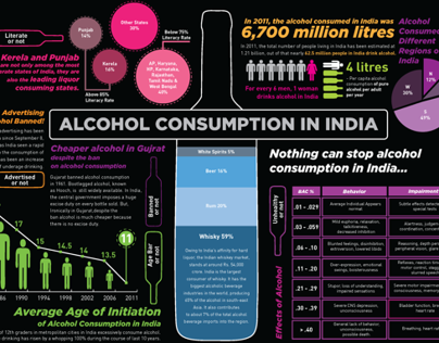 Alcohol Consumption in India - Information Design
