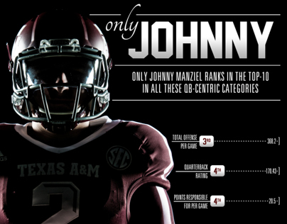 2013 Texas A&M Football - Johnny Manziel Infographics