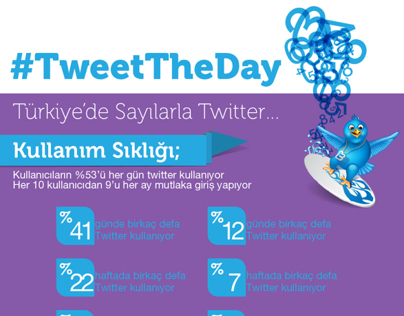 Tweet The Day infographic