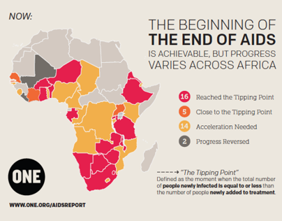AIDS Report Infographic
