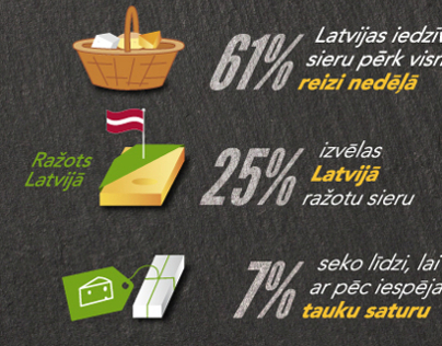 Infographic: Cheese Eating Habits in Latvia