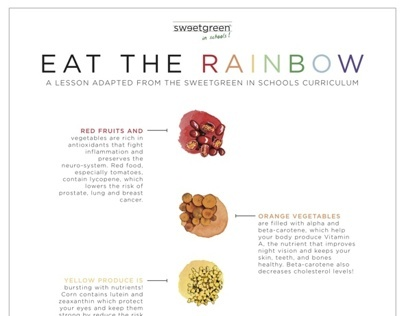 Sweetgreen in Schools Infographic Series