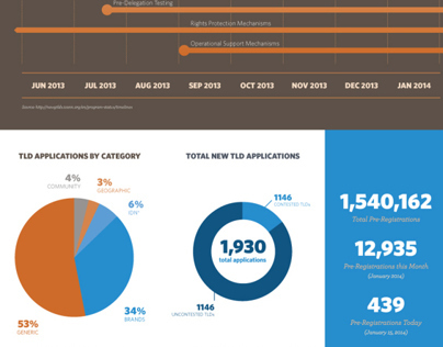 New gTLDs Infographic