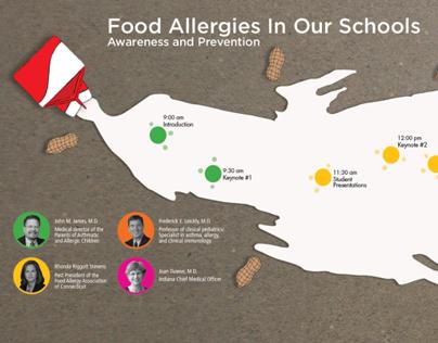 Food Allergy Symposium Timeline Poster
