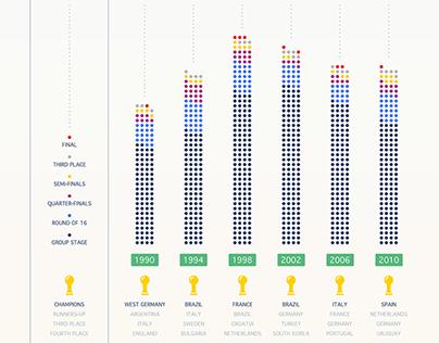 FIFA World Cup 1930-2010