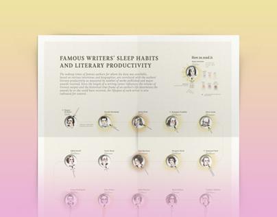 Brainpickings.org / Famous Writers Sleep Habits