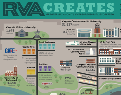 RVA Infographic Map