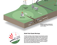Japan Earthquake Warning Systems