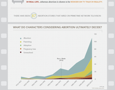 Abortion Onscreen Infographic