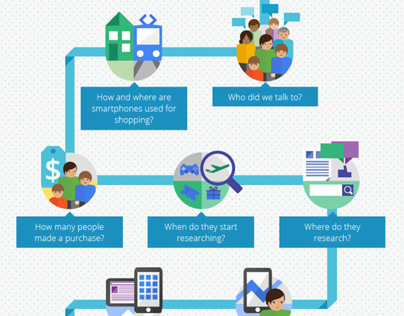 Google's Mobile and Purchase Journey