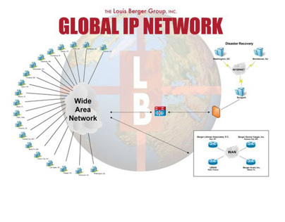 Wide Area Network schematic