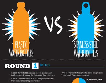 Plastic Water Bottles Vs. Stainless Steel Water Bottles