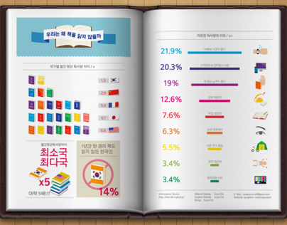 Infography/ Why do we not read books