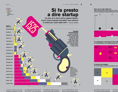 Wired Italia  Si fa presto a dire startup  Layout visua