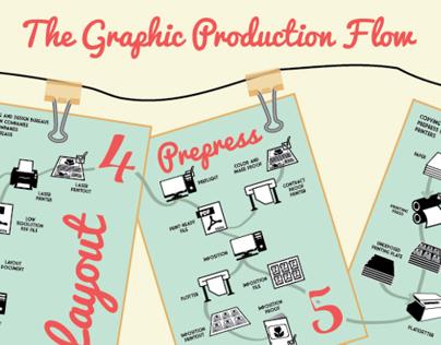 Graphic Production Flow